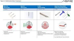 Subchondral Bone Treatment